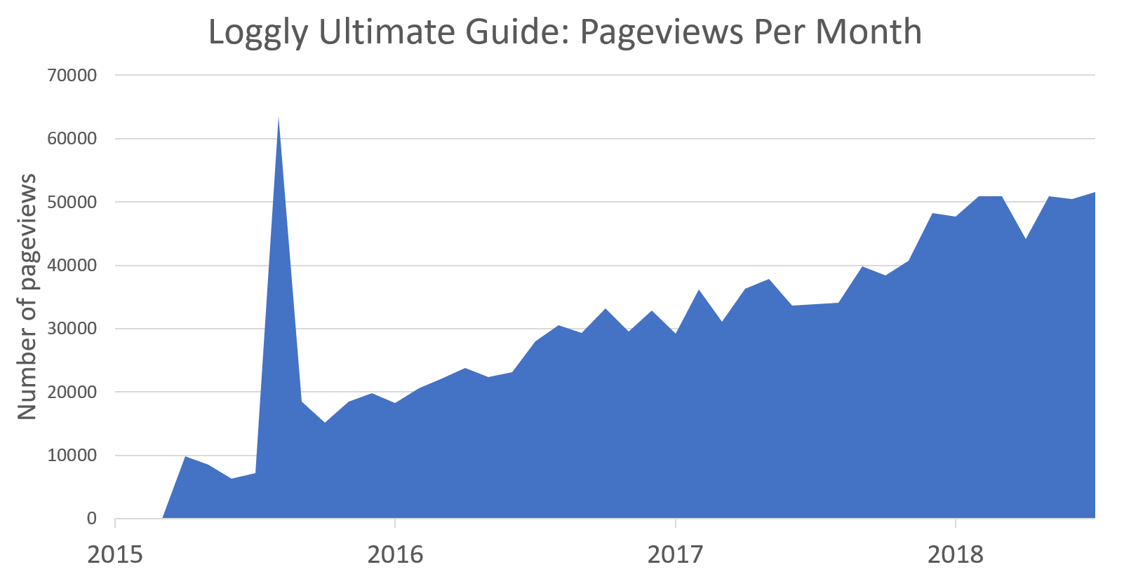 "How Loggly Attracted Over 1 Million Visitors with an ""Ultimate Guide"""